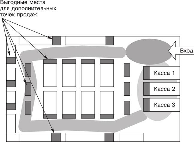 Принципы зонирования для розничного магазина