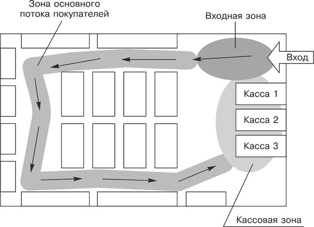Зонирование помещения: схема