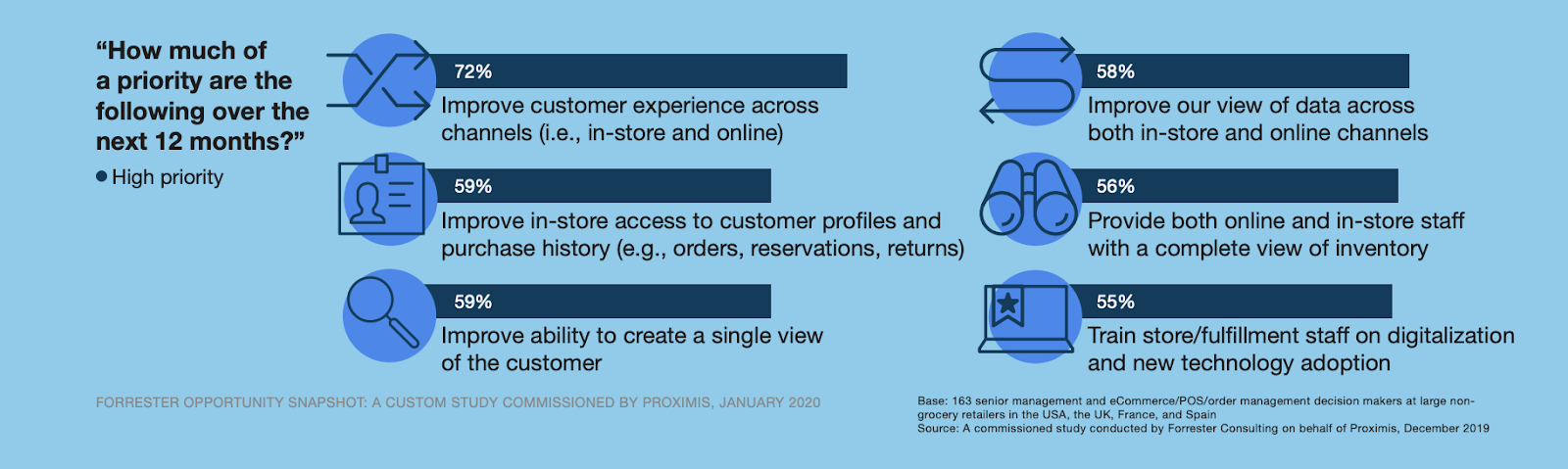 Покупатели хотят удобства покупок online и offline...Но готовы ли к этому ритейлеры? [Исследование Forrester]